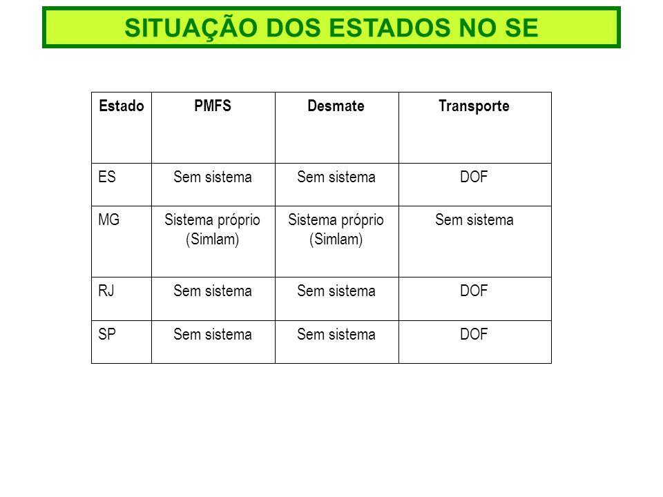 SITUAÇÃO DOS ESTADOS NO SE DOFSem sistema SP DOFSem sistema RJ Sem sistemaSistema próprio (Simlam) MG DOFSem sistema ES TransporteDesmatePMFSEstado
