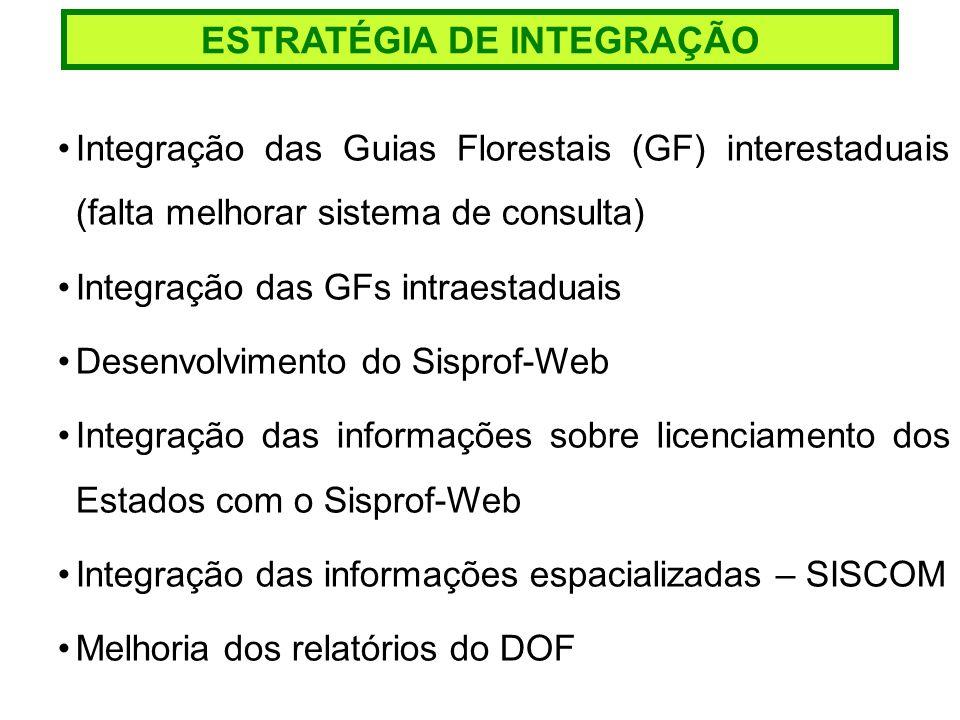 ESTRATÉGIA DE INTEGRAÇÃO Integração das Guias Florestais (GF) interestaduais (falta melhorar sistema de consulta) Integração das GFs intraestaduais De