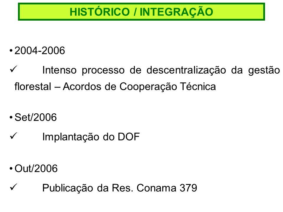 HISTÓRICO / INTEGRAÇÃO 2004-2006 Intenso processo de descentralização da gestão florestal – Acordos de Cooperação Técnica Set/2006 Implantação do DOF