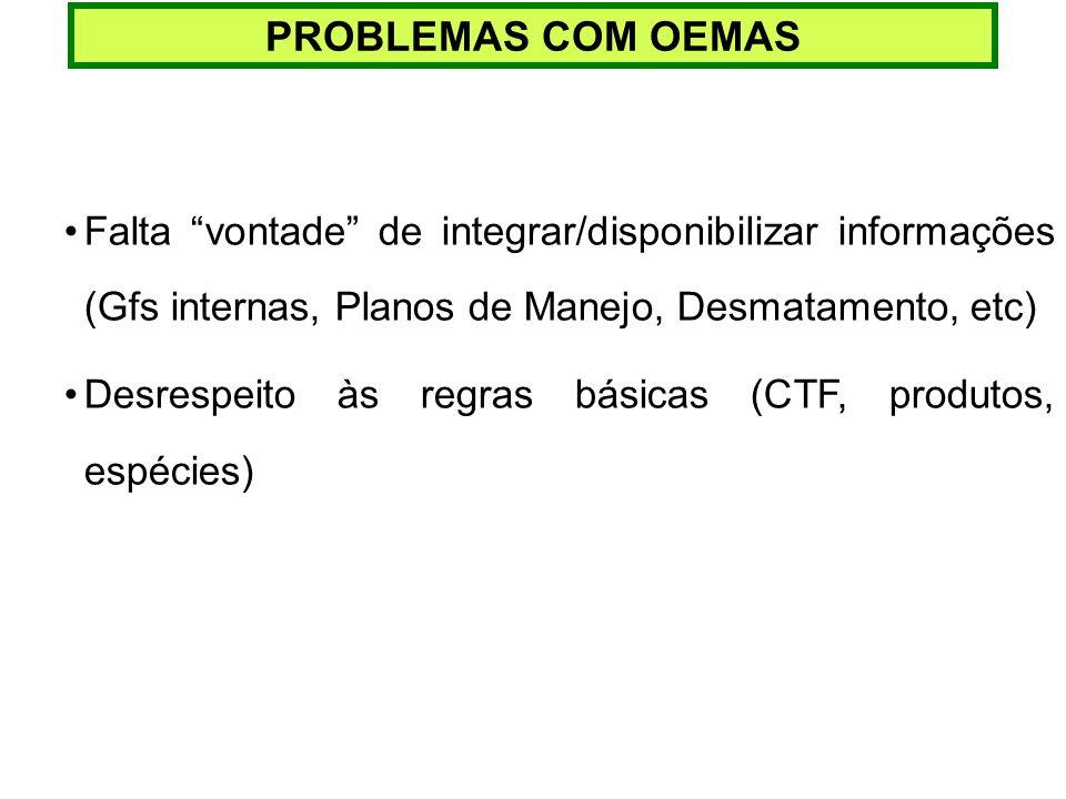 PROBLEMAS COM OEMAS Falta vontade de integrar/disponibilizar informações (Gfs internas, Planos de Manejo, Desmatamento, etc) Desrespeito às regras bás