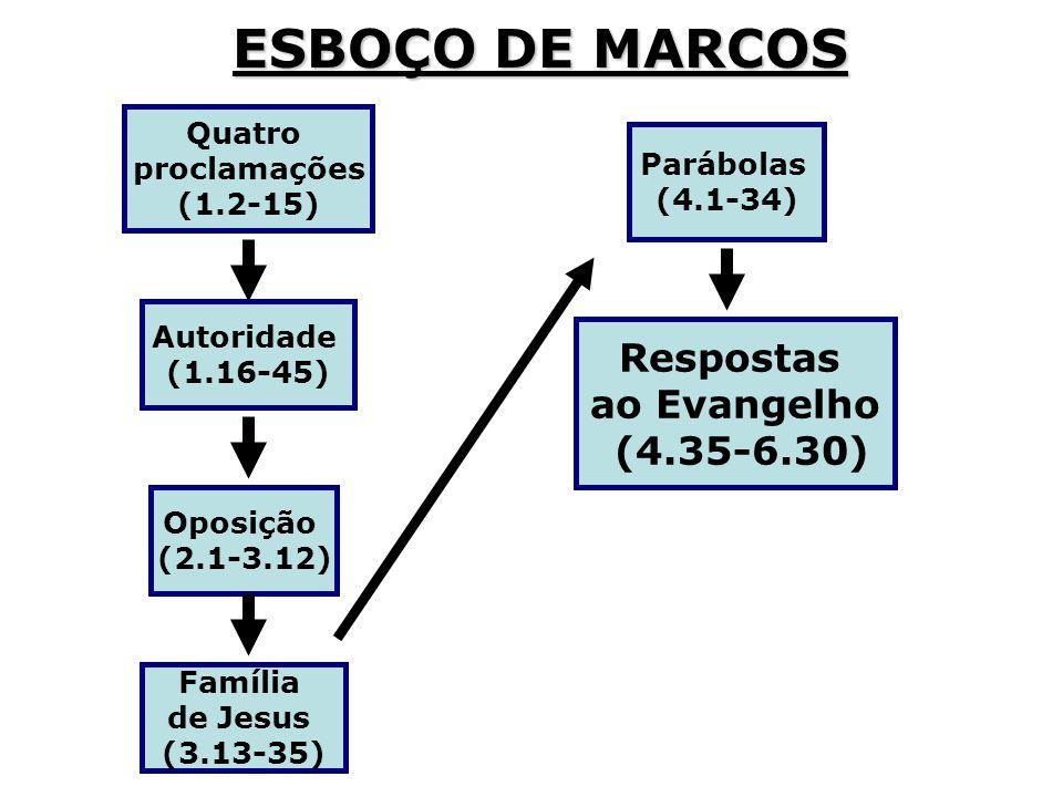 ESBOÇO DE MARCOS Quatro proclamações (1.2-15) Autoridade (1.16-45) Oposição (2.1-3.12) Família de Jesus (3.13-35) Respostas ao Evangelho (4.35-6.30) P