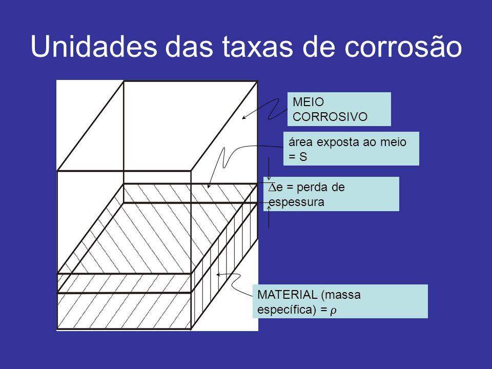 Unidades das taxas de corrosão MEIO CORROSIVO área exposta ao meio = S e = perda de espessura MATERIAL (massa específica) =