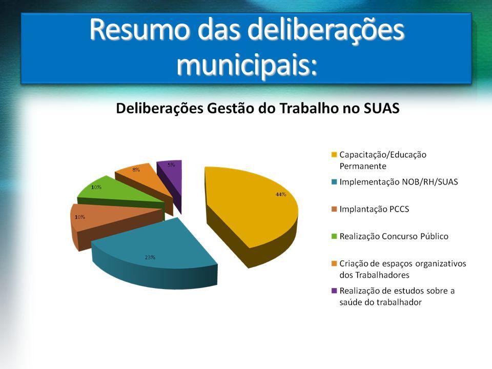 Resumo das deliberações municipais: