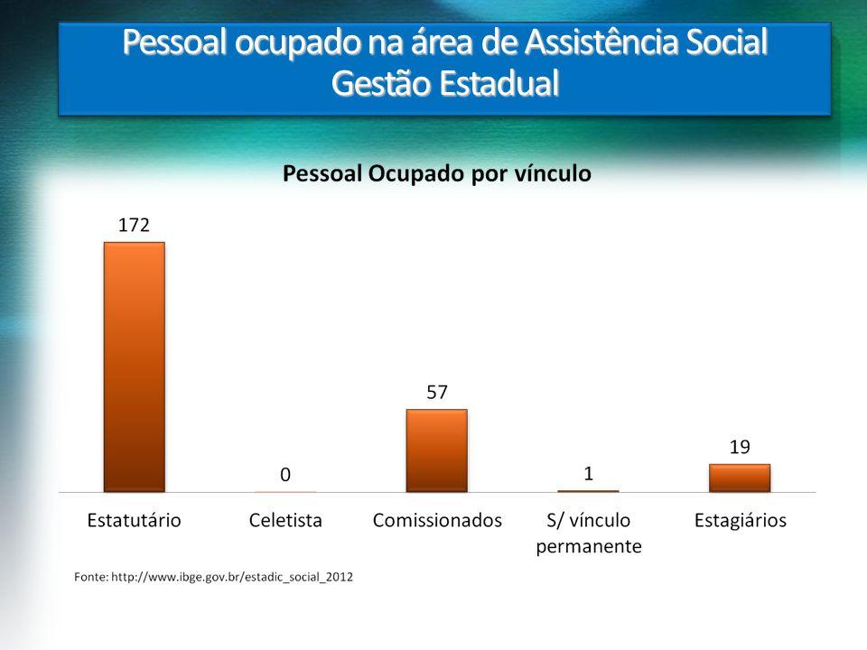 Pessoal ocupado na área de Assistência Social Gestão Estadual