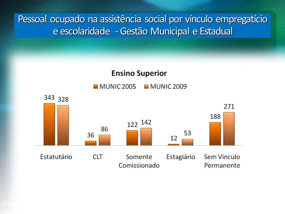 Pessoal ocupado na assistência social por vínculo empregatício e escolaridade - Gestão Municipal e Estadual Fonte: IBGE/MUNIC/Suplementoda Assistência