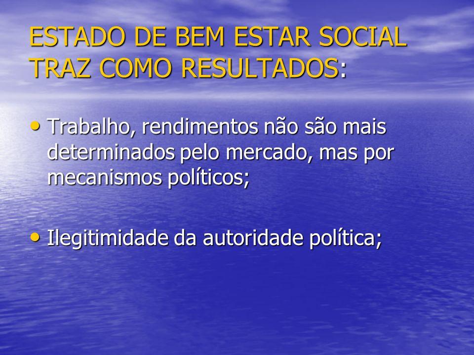 ESTADO DE BEM ESTAR SOCIAL TRAZ COMO RESULTADOS: Trabalho, rendimentos não são mais determinados pelo mercado, mas por mecanismos políticos; Trabalho,