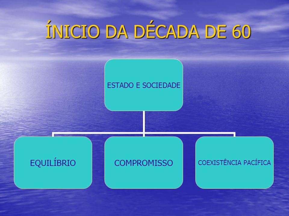 ÍNICIO DA DÉCADA DE 60 ÍNICIO DA DÉCADA DE 60 ESTADO E SOCIEDADE EQUILÍBRIOCOMPROMISSO COEXISTÊNCIA PACÍFICA