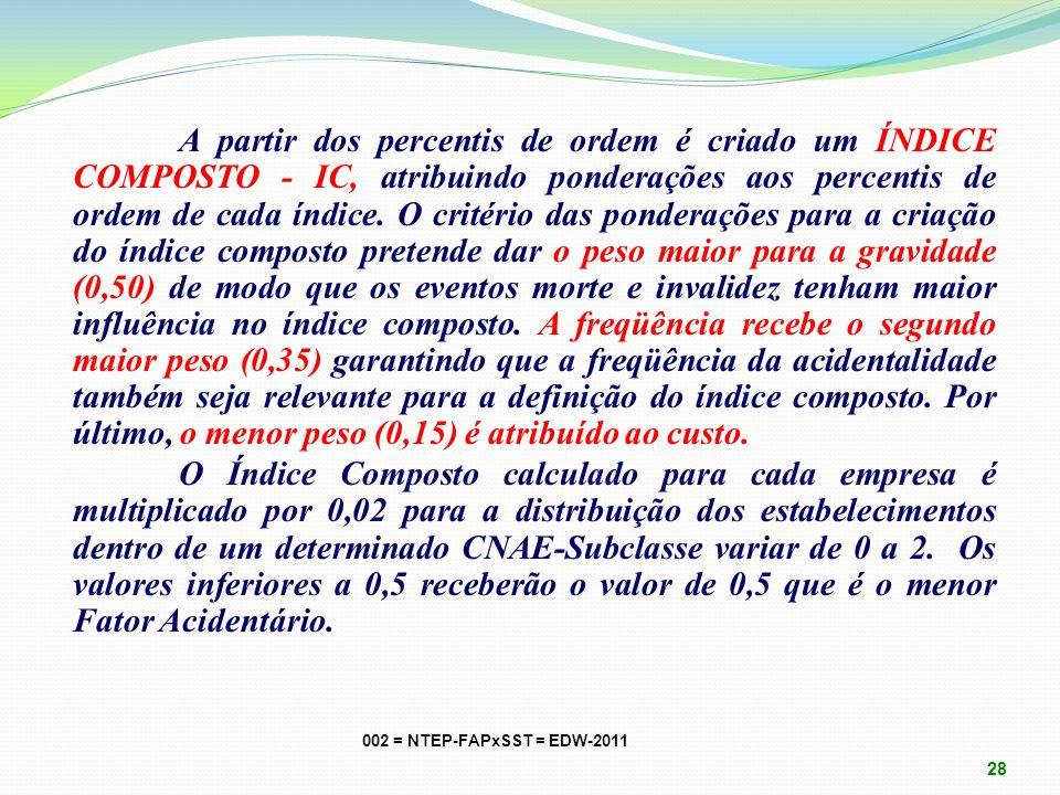 GERAÇÃO DO FAP: Após o cálculo dos Índices de Freqüência, de Gravidade e de Custo, são atribuídos os PERCENTIS DE ORDEM PARA AS EMPRESAS por setor Sub
