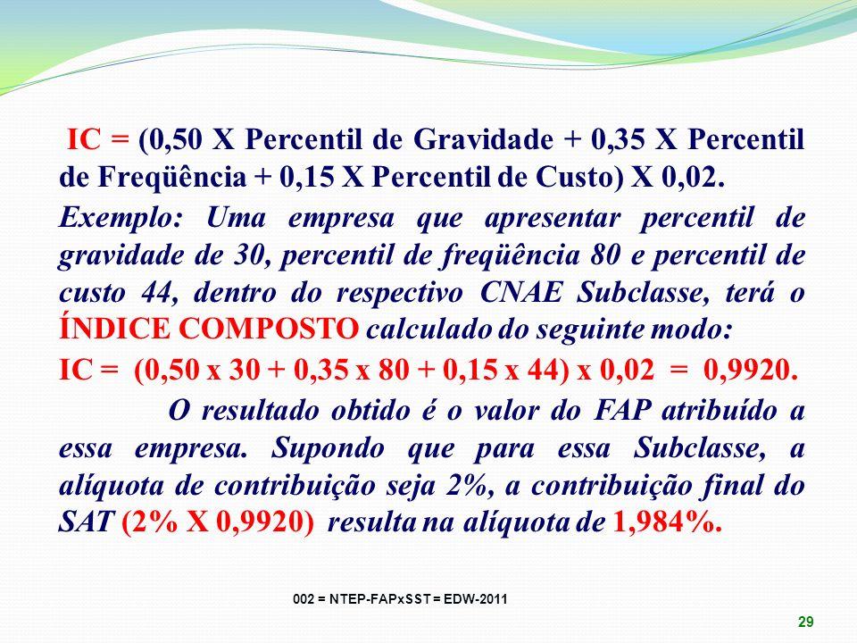 A partir dos percentis de ordem é criado um ÍNDICE COMPOSTO - IC, atribuindo ponderações aos percentis de ordem de cada índice. O critério das pondera