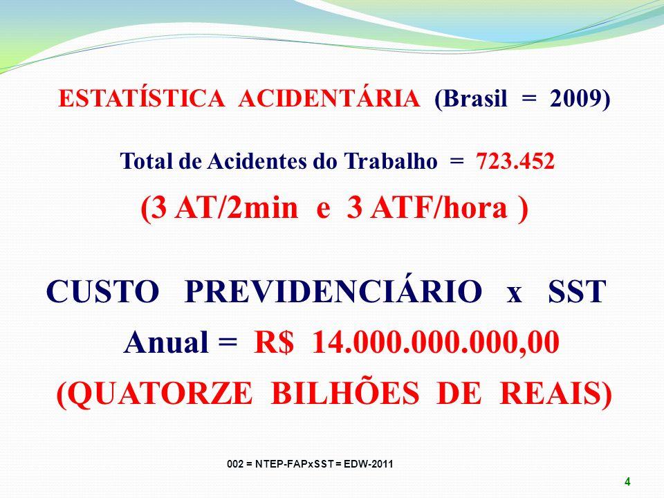 ESTATÍSTICA ACIDENTÁRIA (Brasil = 2009) Total de Acidentes do Trabalho = 723.452 (3 AT/2min e 3 ATF/hora ) CUSTO PREVIDENCIÁRIO x SST Anual = R$ 14.000.000.000,00 (QUATORZE BILHÕES DE REAIS) 002 = NTEP-FAPxSST = EDW-2011 4