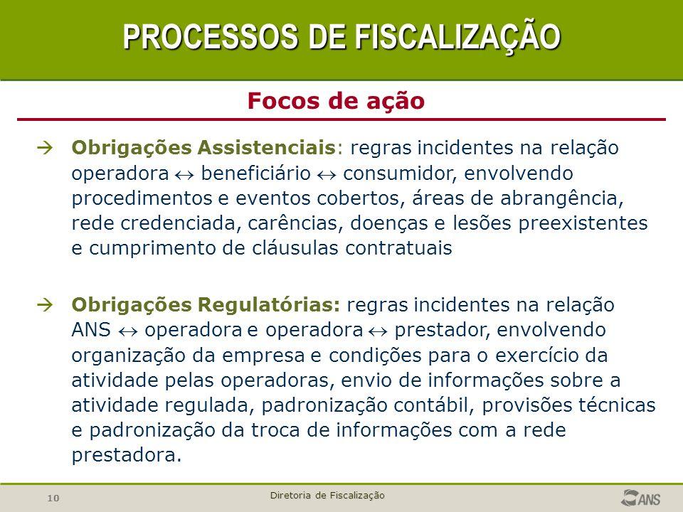 10 Diretoria de Fiscalização Obrigações Assistenciais: regras incidentes na relação operadora beneficiário consumidor, envolvendo procedimentos e even