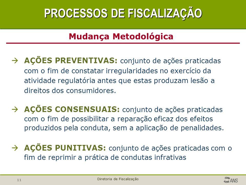 11 Diretoria de Fiscalização AÇÕES PREVENTIVAS: conjunto de ações praticadas com o fim de constatar irregularidades no exercício da atividade regulató