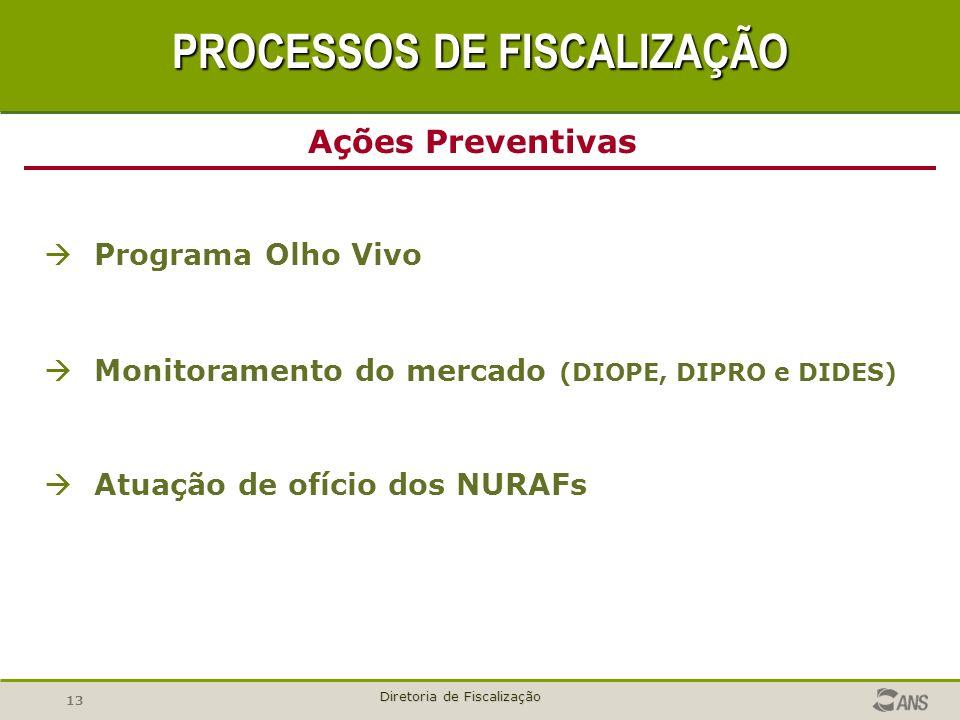 13 Diretoria de Fiscalização Programa Olho Vivo Monitoramento do mercado (DIOPE, DIPRO e DIDES) Atuação de ofício dos NURAFs PROCESSOS DE FISCALIZAÇÃO