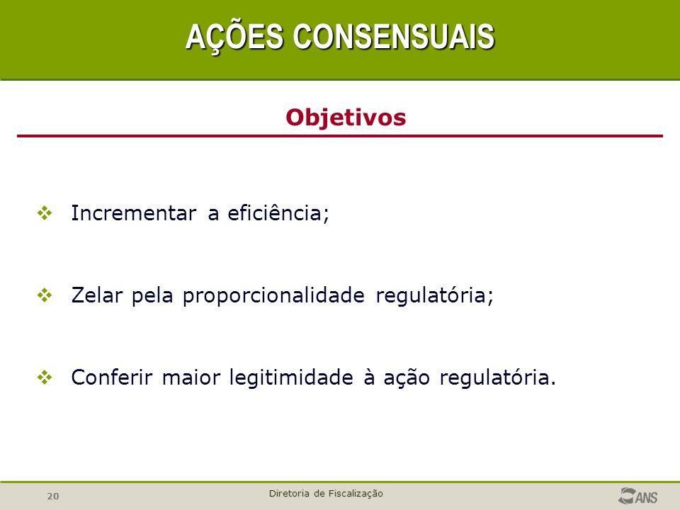 20 Diretoria de Fiscalização Incrementar a eficiência; Zelar pela proporcionalidade regulatória; Conferir maior legitimidade à ação regulatória. Objet