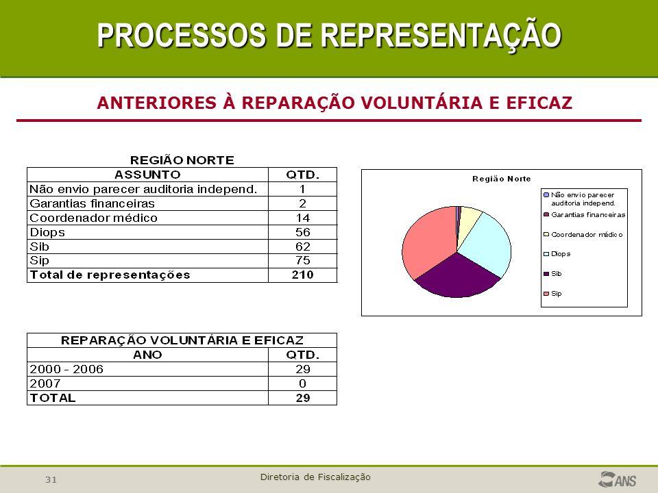 31 Diretoria de Fiscalização ANTERIORES À REPARAÇÃO VOLUNTÁRIA E EFICAZ PROCESSOS DE REPRESENTAÇÃO