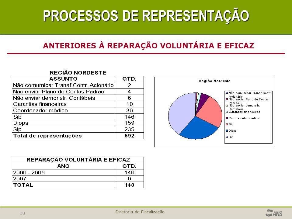 32 Diretoria de Fiscalização ANTERIORES À REPARAÇÃO VOLUNTÁRIA E EFICAZ PROCESSOS DE REPRESENTAÇÃO
