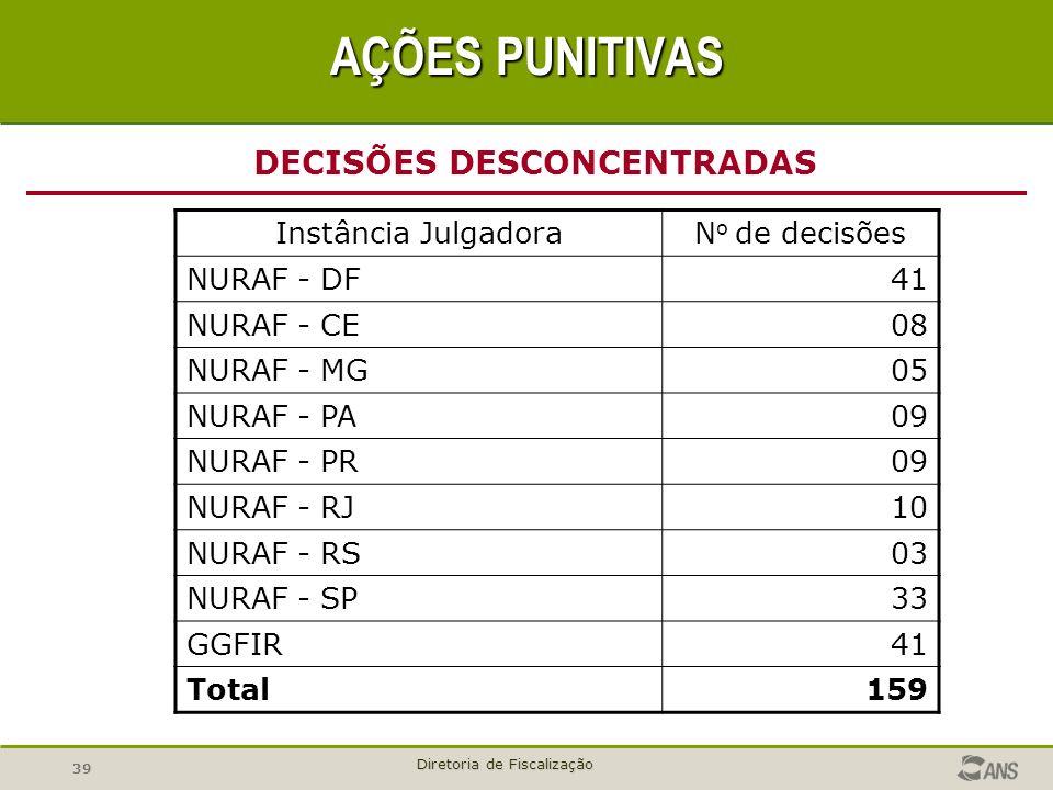 39 Diretoria de Fiscalização DECISÕES DESCONCENTRADAS AÇÕES PUNITIVAS Instância JulgadoraN o de decisões NURAF - DF41 NURAF - CE08 NURAF - MG05 NURAF