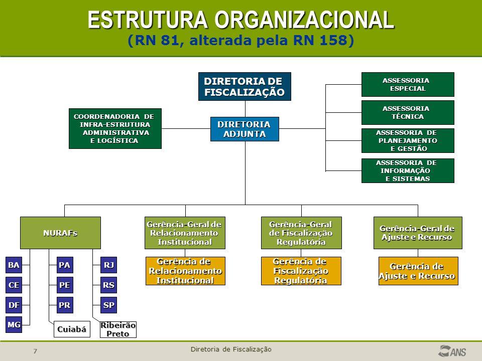 7 Diretoria de Fiscalização DIRETORIA DE FISCALIZAÇÃO DIRETORIAADJUNTA ASSESSORIAESPECIAL ASSESSORIATÉCNICA ASSESSORIA DE PLANEJAMENTO E GESTÃO E GEST