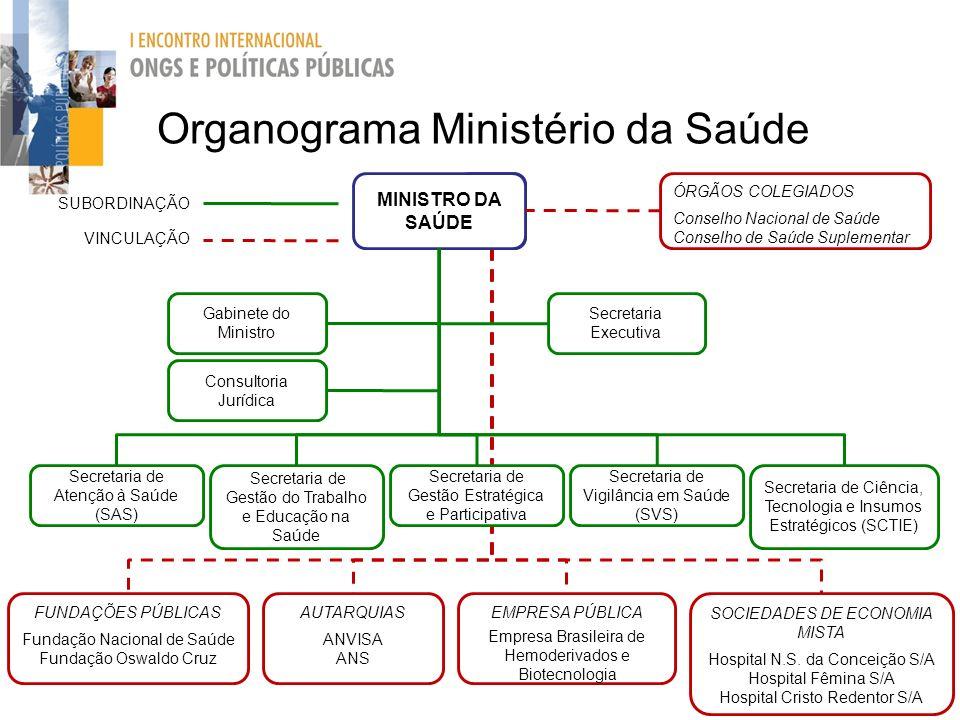 Organograma Ministério da Saúde MINISTRO DA SAÚDE Gabinete do Ministro Consultoria Jurídica Secretaria Executiva Secretaria de Atenção à Saúde (SAS) S