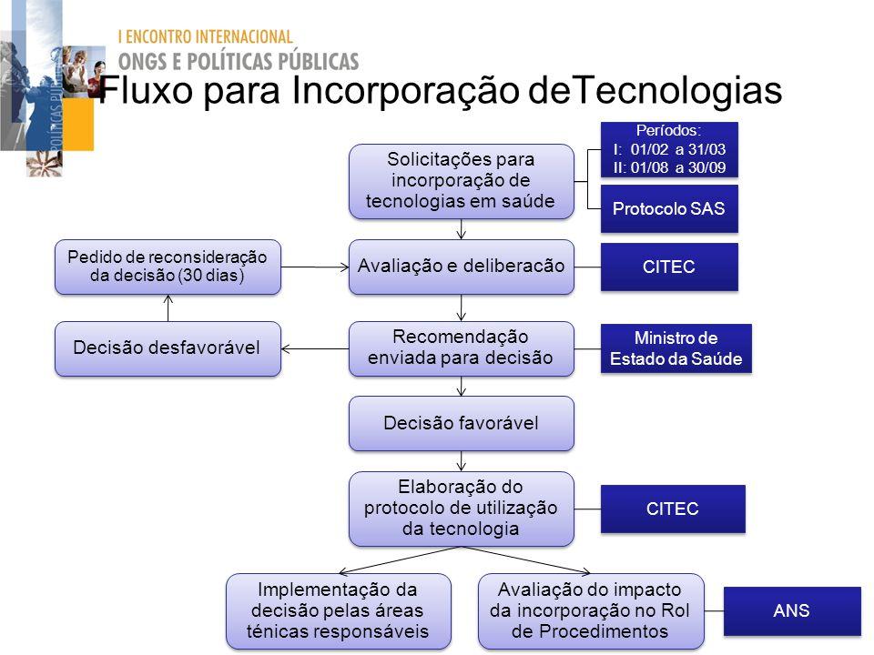 Solicitações para incorporação de tecnologias em saúde Avaliação e deliberacão Recomendação enviada para decisão Decisão favorável CITEC Protocolo SAS