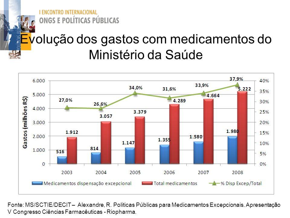 Evolução dos gastos com medicamentos do Ministério da Saúde Fonte: MS/SCTIE/DECIT – Alexandre, R. Politicas Públicas para Medicamentos Excepcionais. A