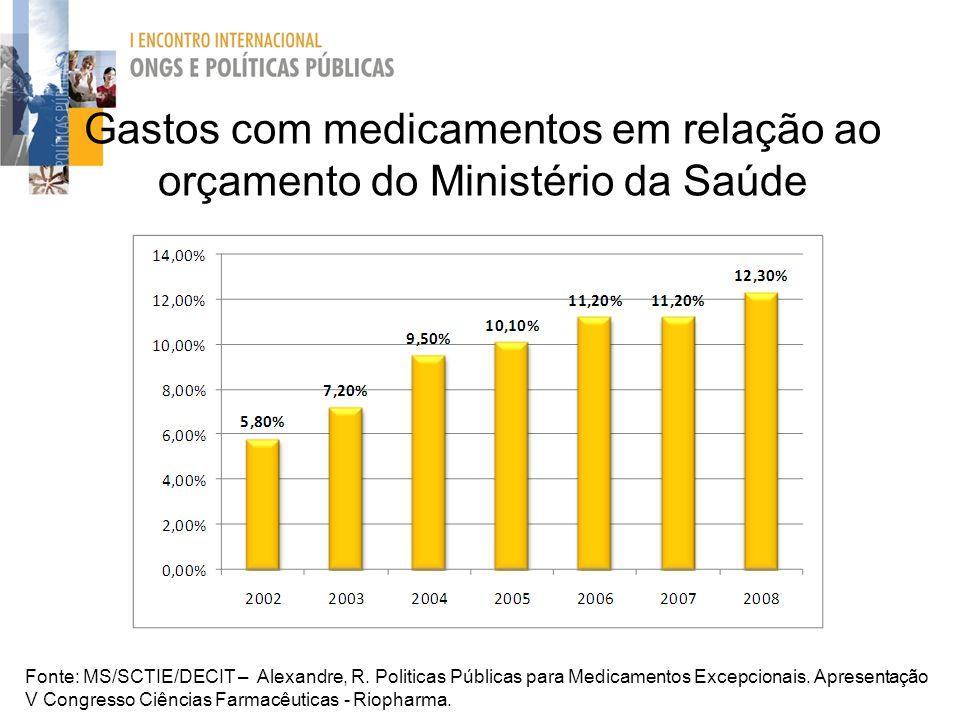 Gastos com medicamentos em relação ao orçamento do Ministério da Saúde Fonte: MS/SCTIE/DECIT – Alexandre, R. Politicas Públicas para Medicamentos Exce