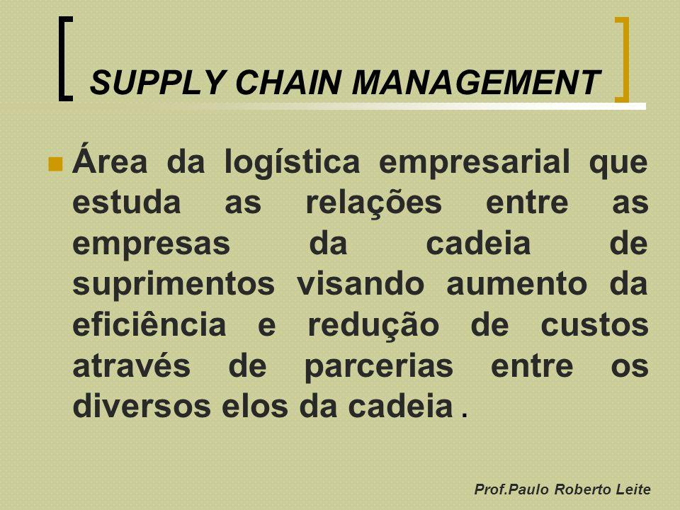 Prof.Paulo Roberto Leite SUPPLY CHAIN MANAGEMENT Área da logística empresarial que estuda as relações entre as empresas da cadeia de suprimentos visan