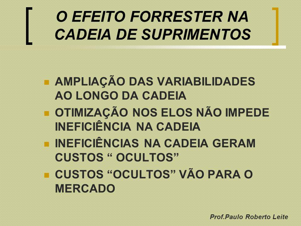 Prof.Paulo Roberto Leite O EFEITO FORRESTER NA CADEIA DE SUPRIMENTOS AMPLIAÇÃO DAS VARIABILIDADES AO LONGO DA CADEIA OTIMIZAÇÃO NOS ELOS NÃO IMPEDE IN