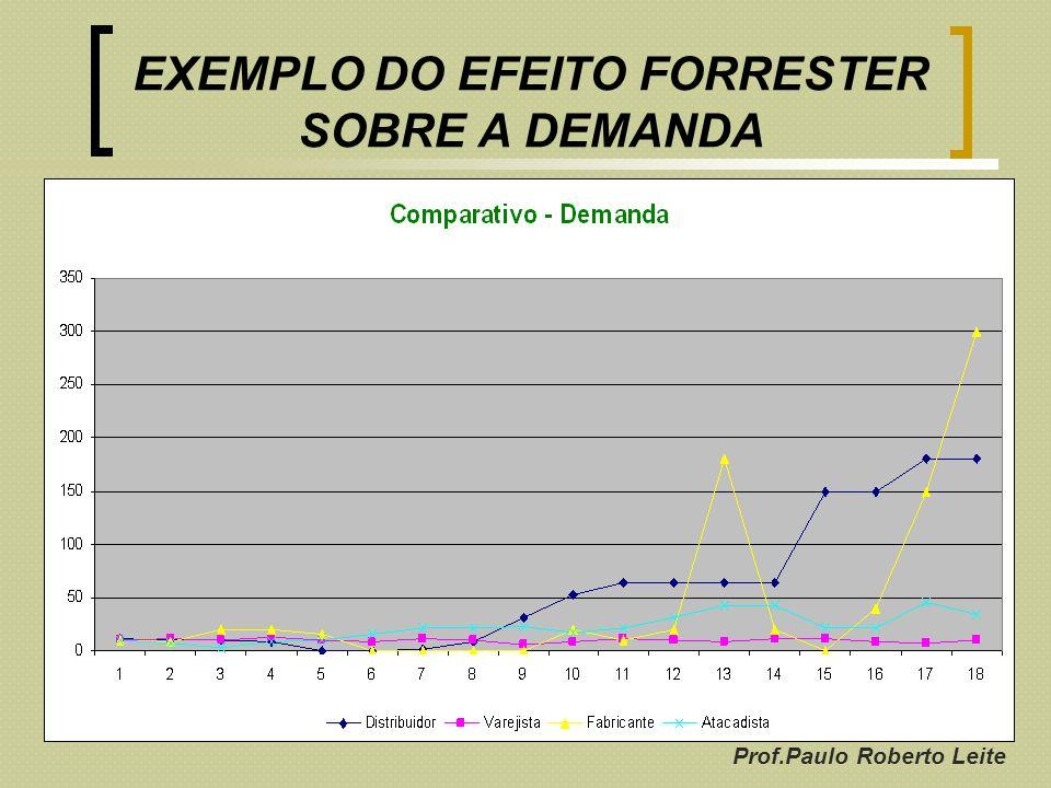 Prof.Paulo Roberto Leite EXEMPLO DO EFEITO FORRESTER SOBRE A DEMANDA