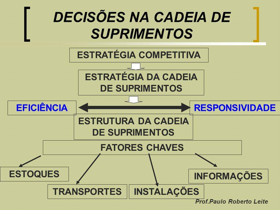 Prof.Paulo Roberto Leite DECISÕES NA CADEIA DE SUPRIMENTOS ESTRATÉGIA COMPETITIVA ESTRATÉGIA DA CADEIA DE SUPRIMENTOS EFICIÊNCIARESPONSIVIDADE ESTOQUE