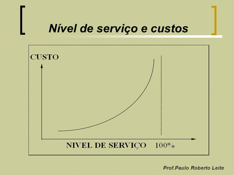 Prof.Paulo Roberto Leite Nível de serviço e custos
