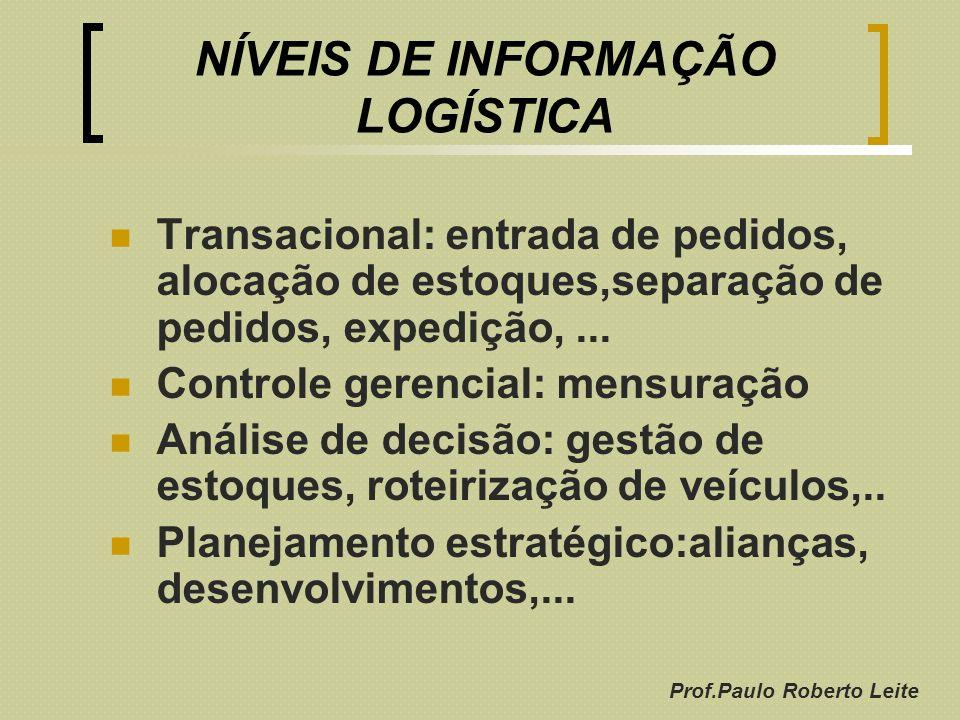 Prof.Paulo Roberto Leite NÍVEIS DE INFORMAÇÃO LOGÍSTICA Transacional: entrada de pedidos, alocação de estoques,separação de pedidos, expedição,... Con