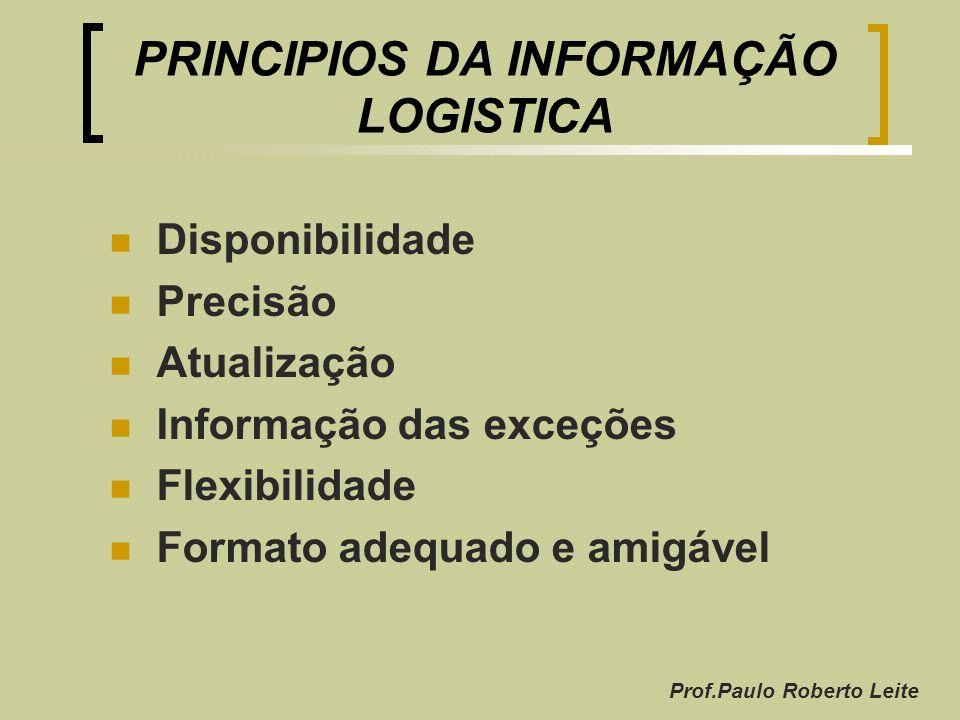 Prof.Paulo Roberto Leite PRINCIPIOS DA INFORMAÇÃO LOGISTICA Disponibilidade Precisão Atualização Informação das exceções Flexibilidade Formato adequad