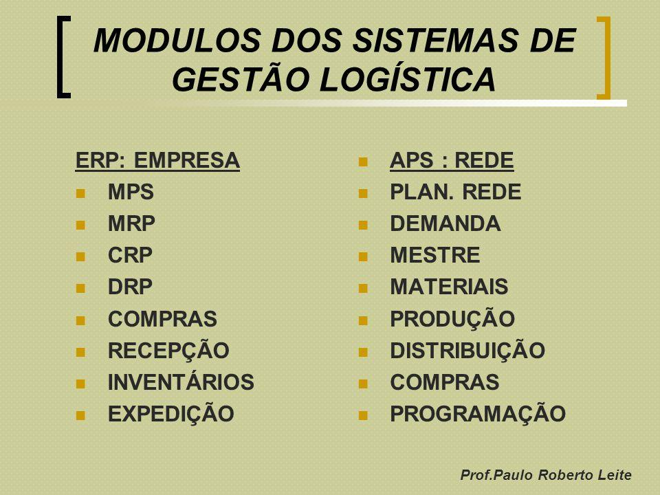 Prof.Paulo Roberto Leite MODULOS DOS SISTEMAS DE GESTÃO LOGÍSTICA ERP: EMPRESA MPS MRP CRP DRP COMPRAS RECEPÇÃO INVENTÁRIOS EXPEDIÇÃO APS : REDE PLAN.