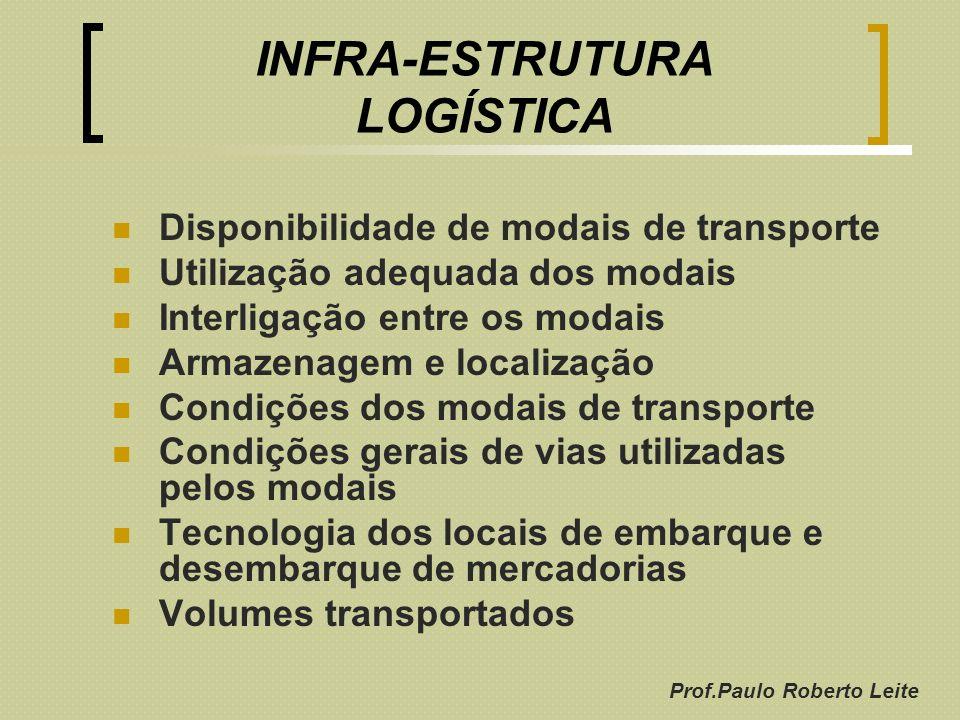 Prof.Paulo Roberto Leite INFRA-ESTRUTURA LOGÍSTICA Disponibilidade de modais de transporte Utilização adequada dos modais Interligação entre os modais