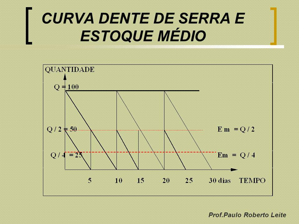 Prof.Paulo Roberto Leite CURVA DENTE DE SERRA E ESTOQUE MÉDIO