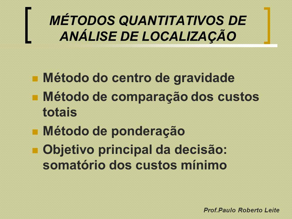 Prof.Paulo Roberto Leite MÉTODOS QUANTITATIVOS DE ANÁLISE DE LOCALIZAÇÃO Método do centro de gravidade Método de comparação dos custos totais Método d