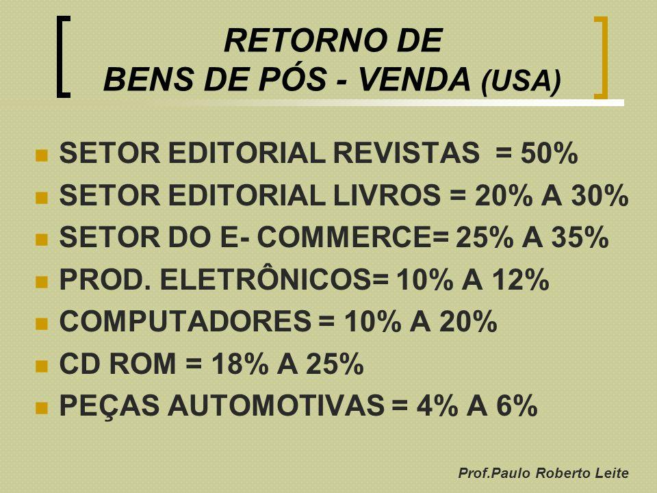 Prof.Paulo Roberto Leite RETORNO DE BENS DE PÓS - VENDA (USA) SETOR EDITORIAL REVISTAS = 50% SETOR EDITORIAL LIVROS = 20% A 30% SETOR DO E- COMMERCE=
