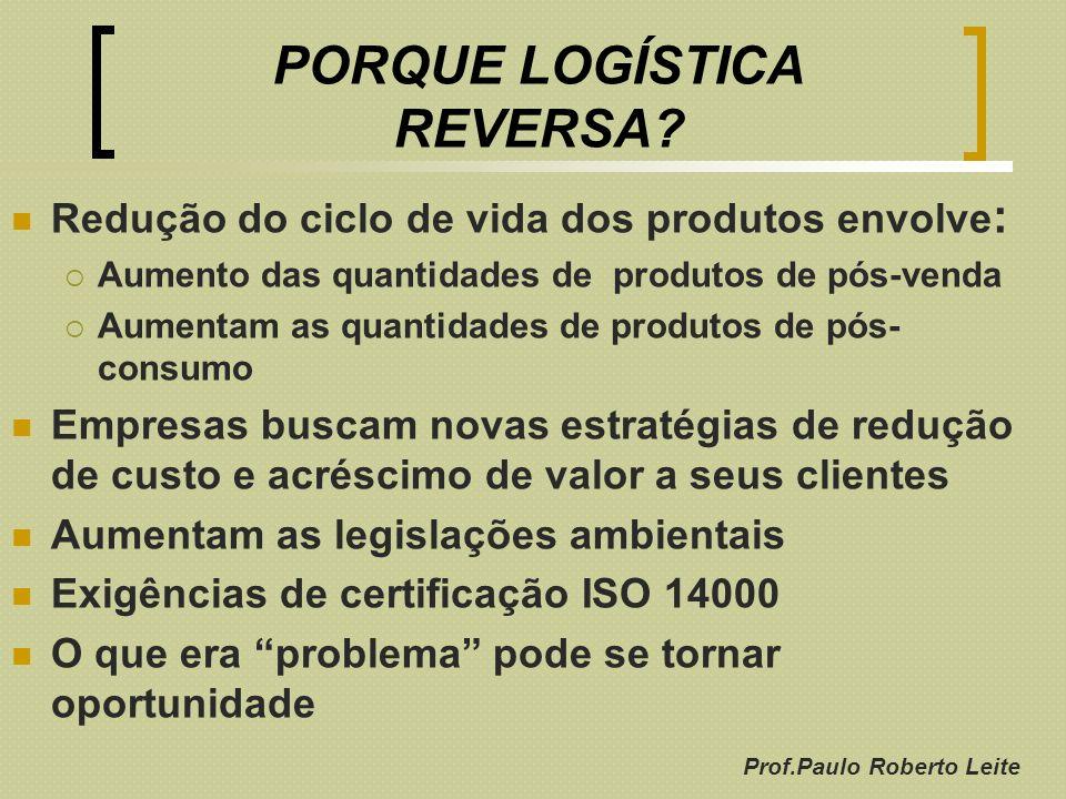 Prof.Paulo Roberto Leite PORQUE LOGÍSTICA REVERSA? Redução do ciclo de vida dos produtos envolve : Aumento das quantidades de produtos de pós-venda Au