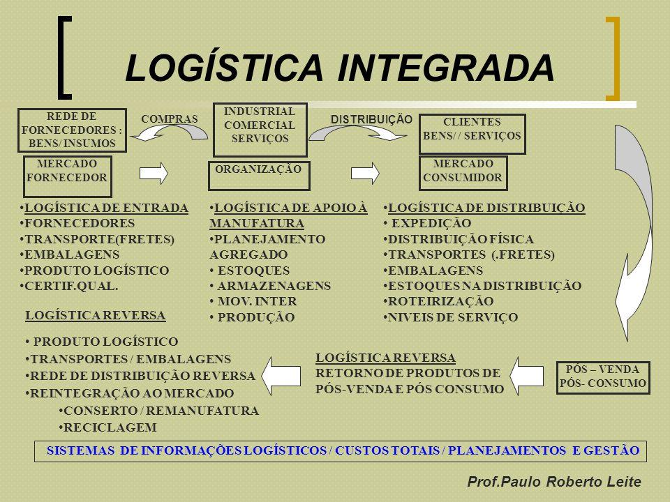 Prof.Paulo Roberto Leite LOGÍSTICA INTEGRADA MERCADO FORNECEDOR ORGANIZAÇÃO MERCADO CONSUMIDOR LOGÍSTICA DE DISTRIBUIÇÃO EXPEDIÇÃO DISTRIBUIÇÃO FÍSICA
