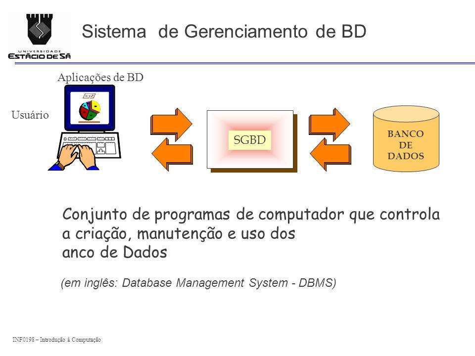 INF0198 – Introdução à Computação Sistema de Gerenciamento de BD SGBD Aplicações de BD Usuário BANCO DE DADOS Conjunto de programas de computador que