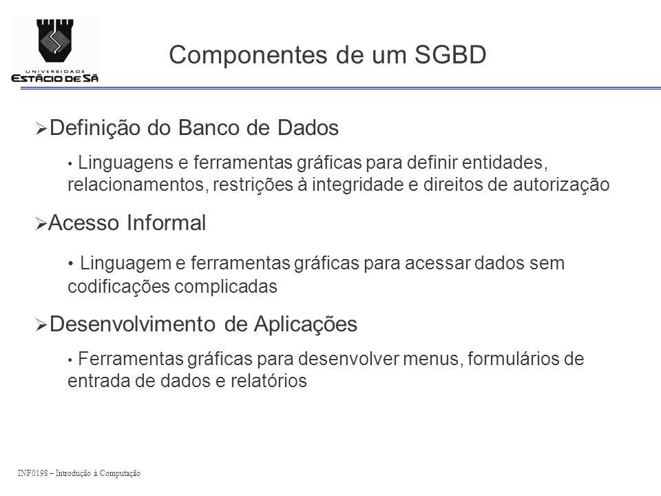 INF0198 – Introdução à Computação Componentes de um SGBD Definição do Banco de Dados Linguagens e ferramentas gráficas para definir entidades, relacio