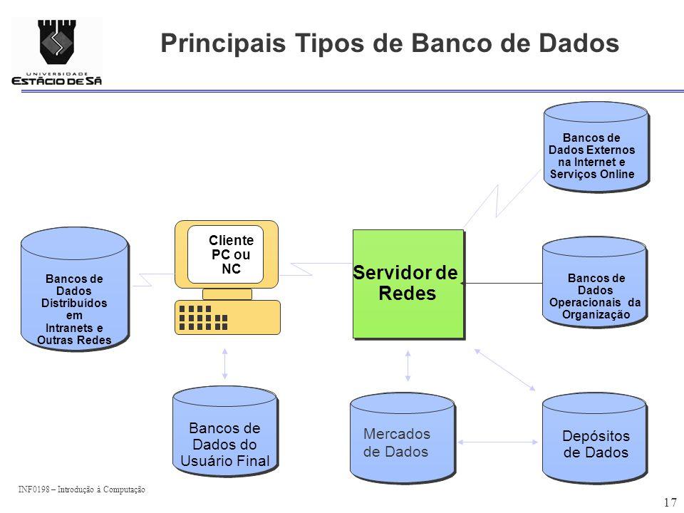 INF0198 – Introdução à Computação 17 Principais Tipos de Banco de Dados Servidor de Redes Servidor de Redes Bancos de Dados Externos na Internet e Ser