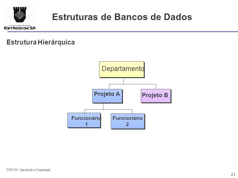 INF0198 – Introdução à Computação 21 Estruturas de Bancos de Dados Funcionário 2 Funcionário 2 Estrutura Hierárquica Projeto A Funcionário 1 Departame