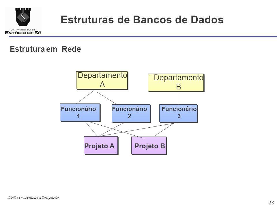 INF0198 – Introdução à Computação 23 Estruturas de Bancos de Dados Estrutura em Rede Funcionário 3 Projeto BProjeto A Funcionário 2 Funcionário 1 Depa
