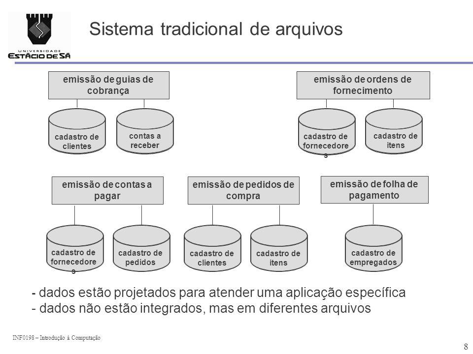 INF0198 – Introdução à Computação 8 Sistema tradicional de arquivos emissão de guias de cobrança cadastro de clientes contas a receber emissão de orde