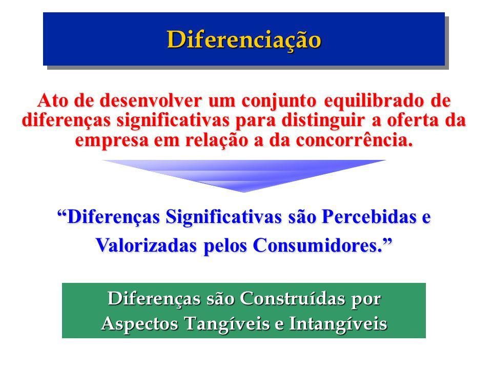DiferenciaçãoDiferenciação Diferenças Significativas são Percebidas e Valorizadas pelos Consumidores. Ato de desenvolver um conjunto equilibrado de di
