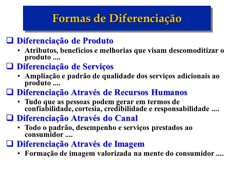 Formas de Diferenciação Diferenciação de Produto Diferenciação de Produto Atributos, benefícios e melhorias que visam descomoditizar o produto.... Dif