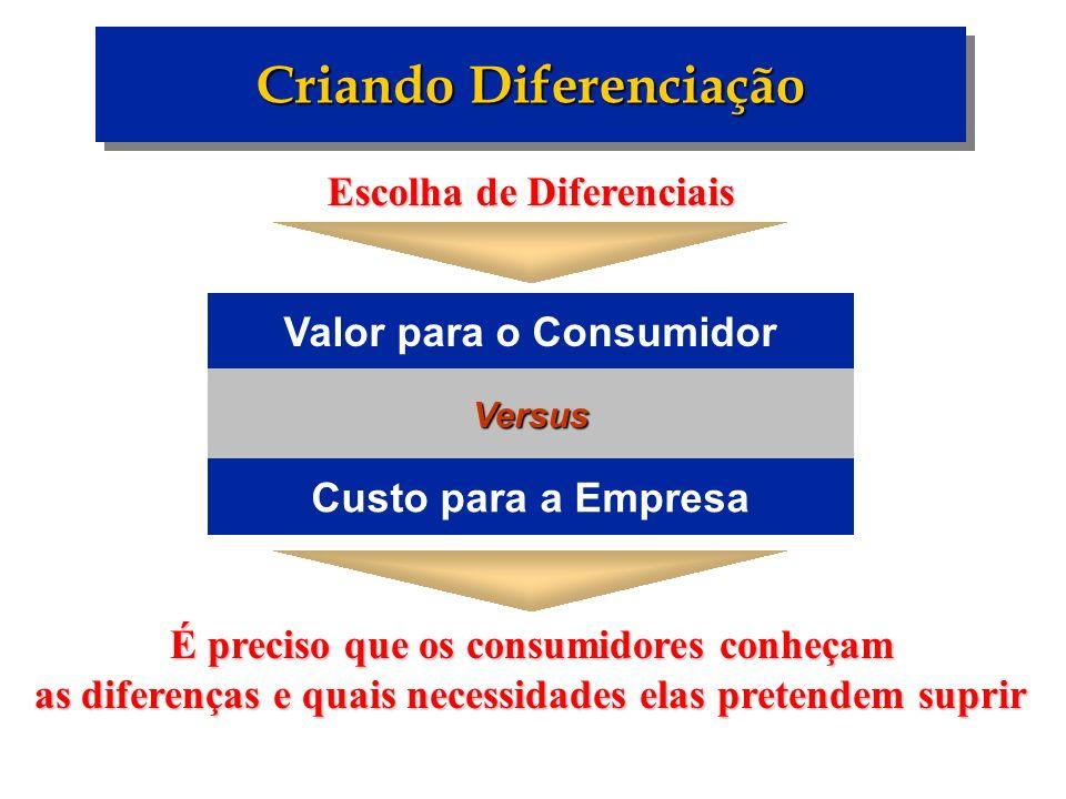 Criando Diferenciação Versus Custo para a Empresa Valor para o Consumidor Escolha de Diferenciais É preciso que os consumidores conheçam as diferenças