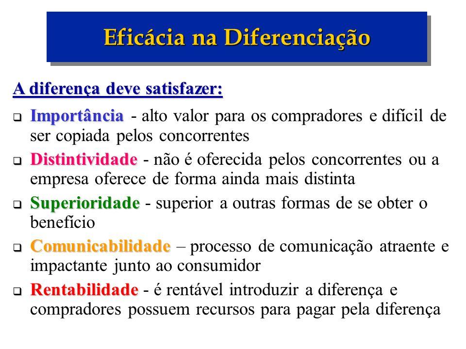 A diferença deve satisfazer: Importância Importância - alto valor para os compradores e difícil de ser copiada pelos concorrentes Distintividade Disti